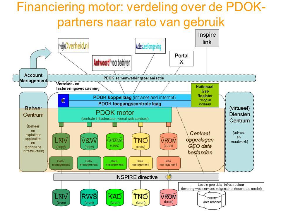Financiering motor: verdeling over de PDOK-partners naar rato van gebruik