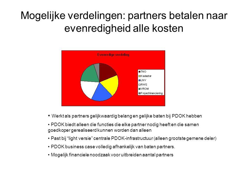 Mogelijke verdelingen: partners betalen naar evenredigheid alle kosten
