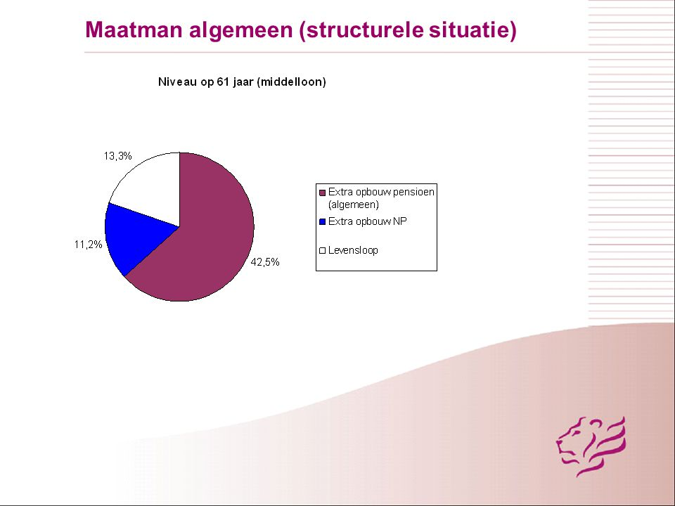 Maatman algemeen (structurele situatie)