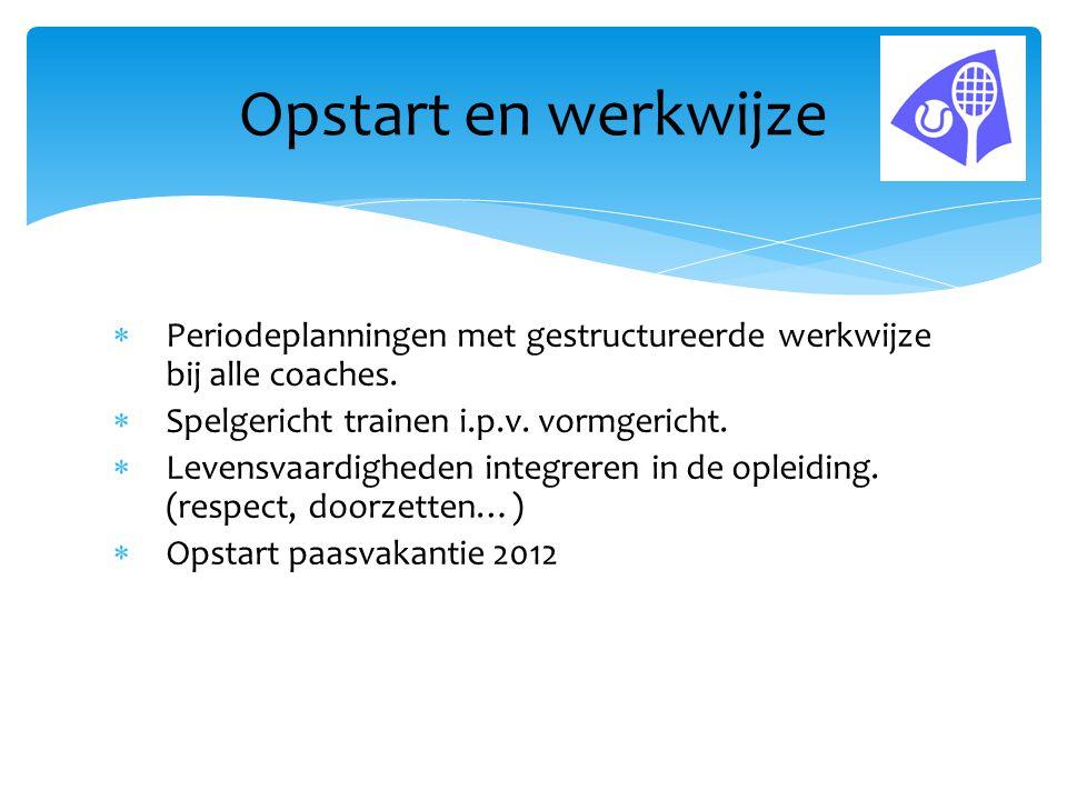 Opstart en werkwijze Periodeplanningen met gestructureerde werkwijze bij alle coaches. Spelgericht trainen i.p.v. vormgericht.