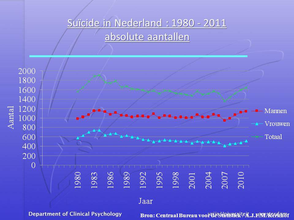 Suïcide in Nederland : 1980 - 2011 absolute aantallen