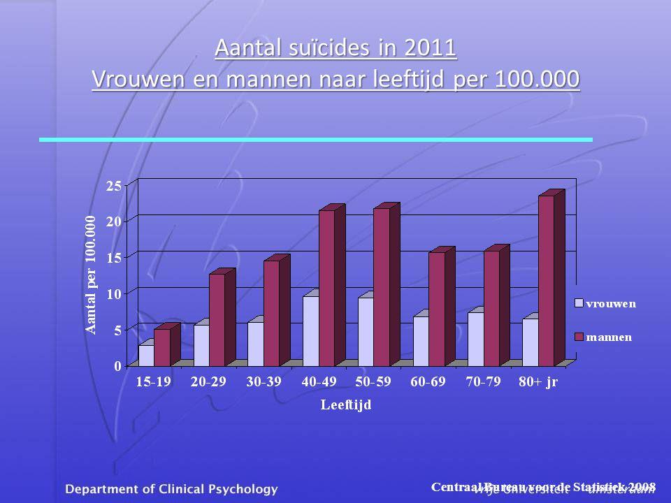 Aantal suïcides in 2011 Vrouwen en mannen naar leeftijd per 100.000