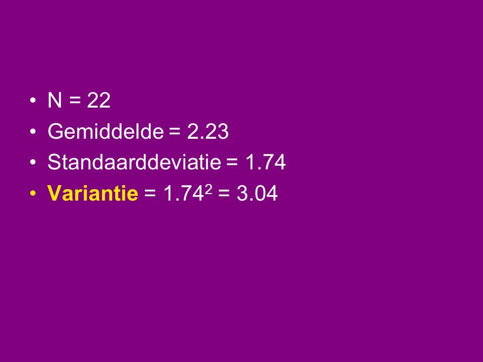 N = 22 Gemiddelde = 2.23 Standaarddeviatie = 1.74 Variantie = 1.742 = 3.04