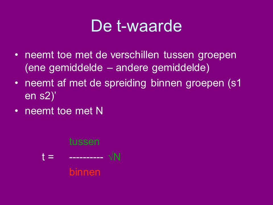 De t-waarde neemt toe met de verschillen tussen groepen (ene gemiddelde – andere gemiddelde) neemt af met de spreiding binnen groepen (s1 en s2)'