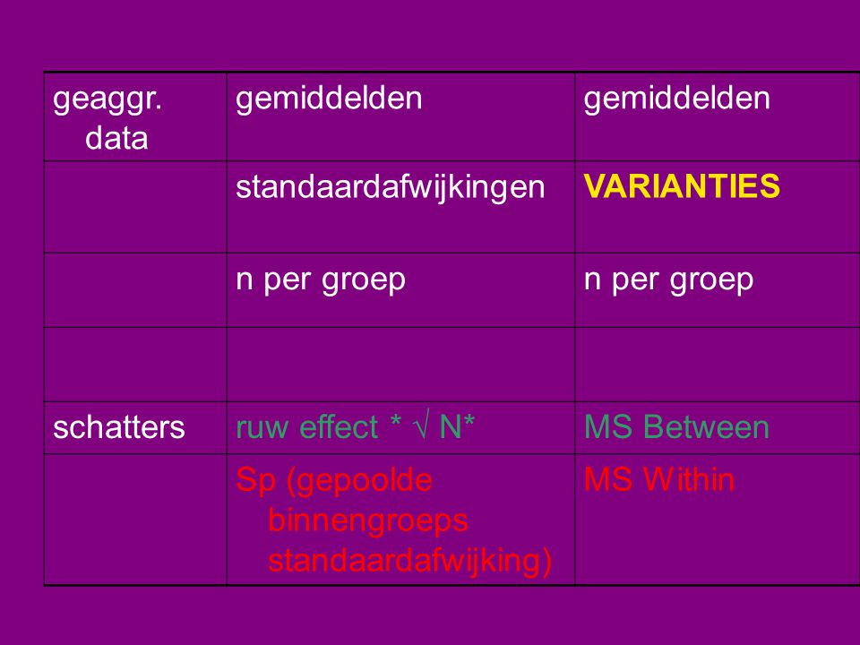 geaggr. data gemiddelden. standaardafwijkingen. VARIANTIES. n per groep. schatters. ruw effect *  N*