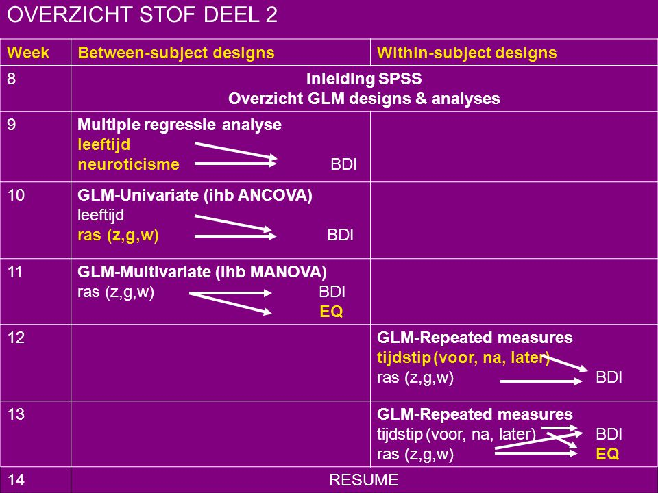 Overzicht GLM designs & analyses