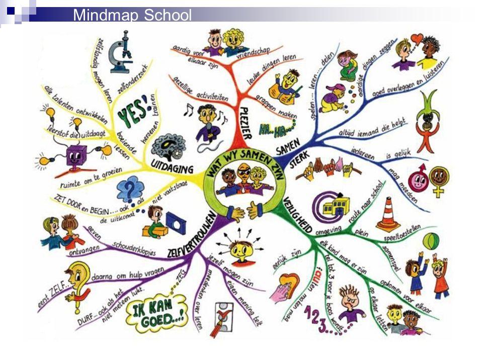 Mindmap School