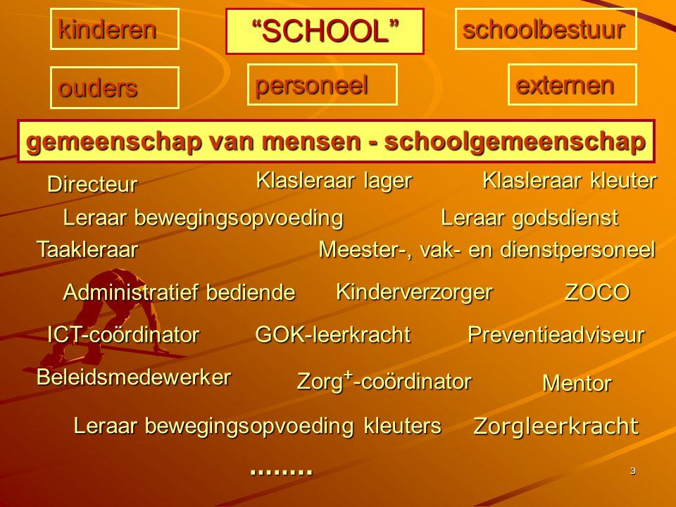 SCHOOL kinderen schoolbestuur ouders personeel externen