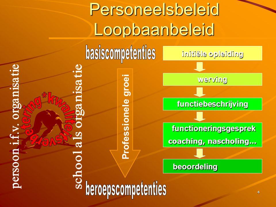 Personeelsbeleid Loopbaanbeleid