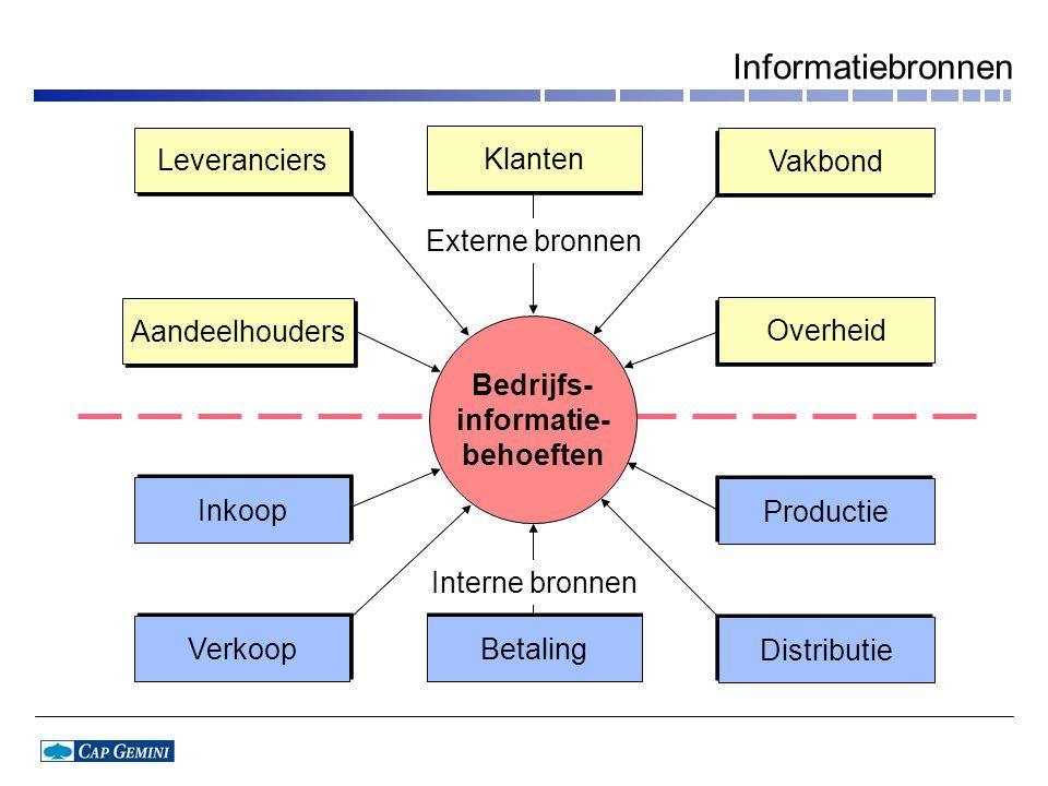 Informatiebronnen Leveranciers Klanten Vakbond Externe bronnen