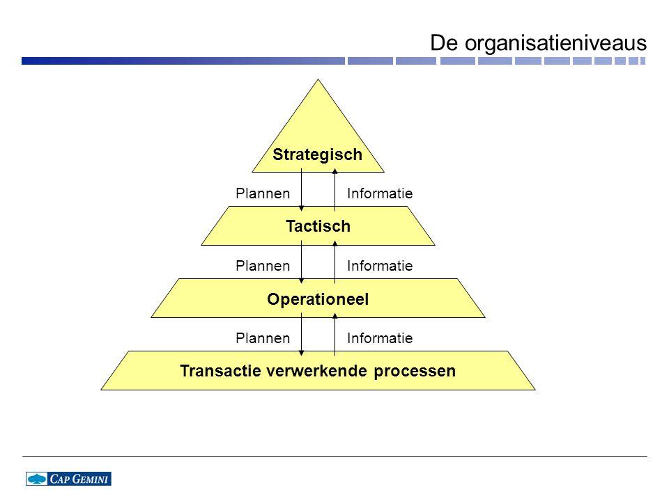 De organisatieniveaus