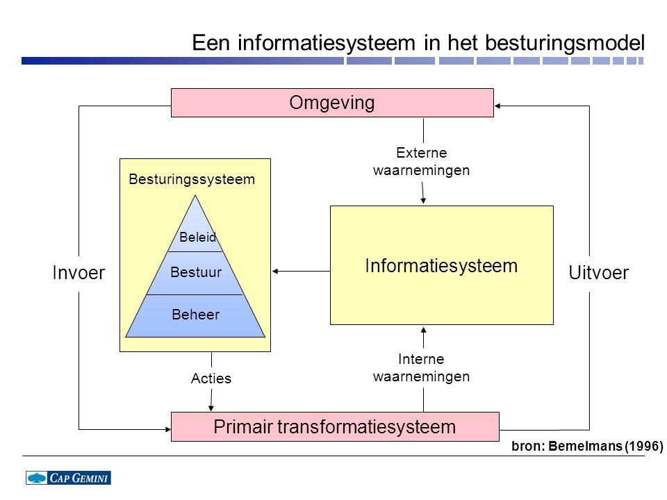 Een informatiesysteem in het besturingsmodel
