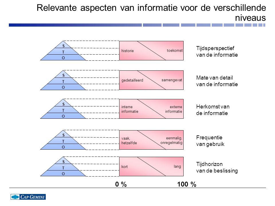 Relevante aspecten van informatie voor de verschillende niveaus