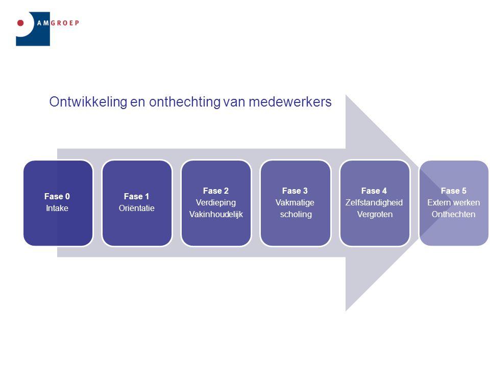 Ontwikkeling en onthechting van medewerkers