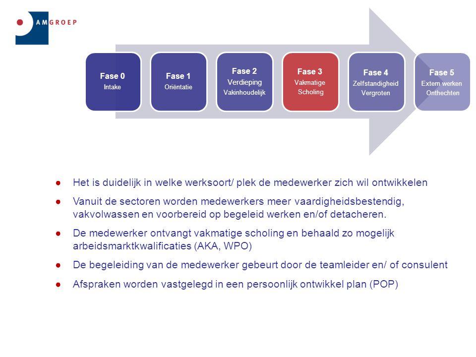 Afspraken worden vastgelegd in een persoonlijk ontwikkel plan (POP)