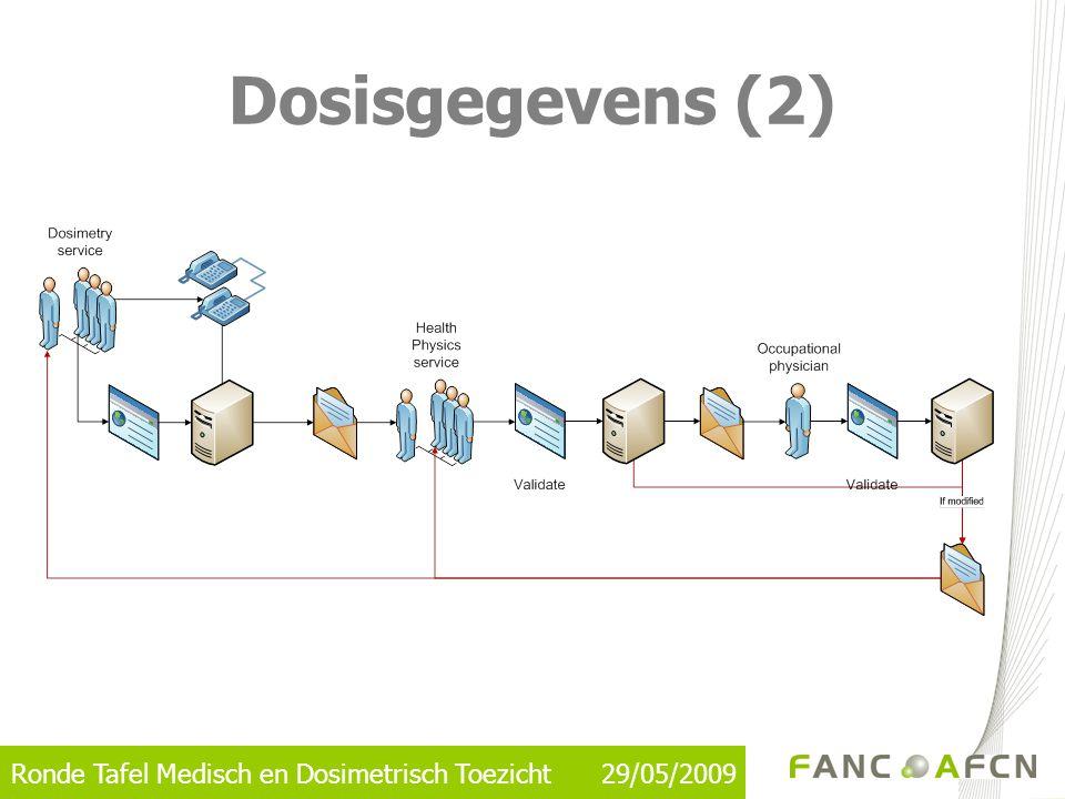 Dosisgegevens (2)