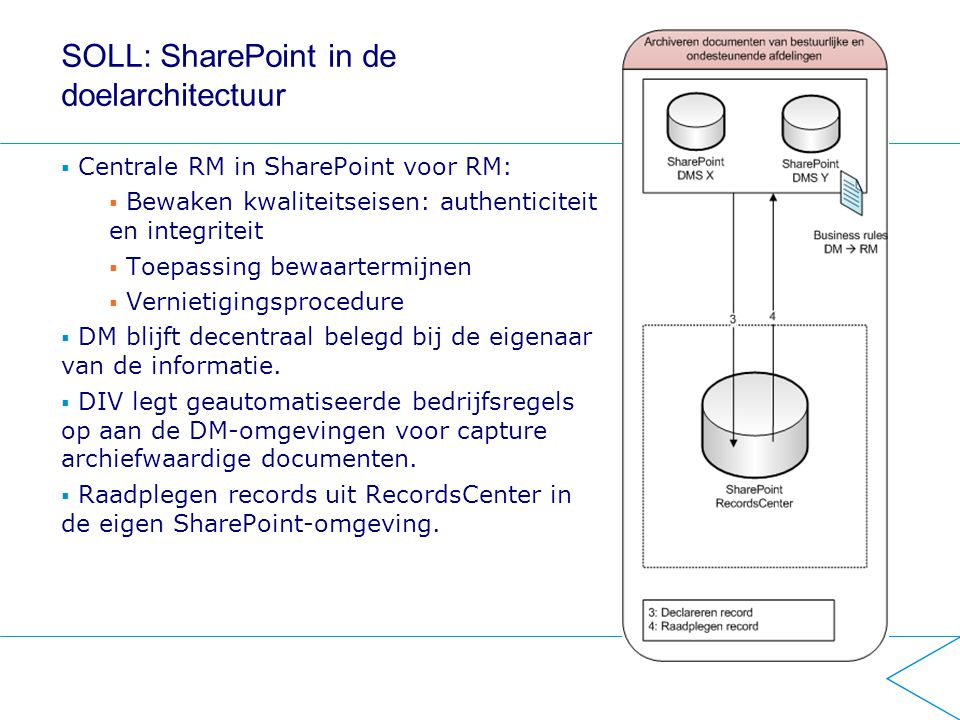 SOLL: SharePoint in de doelarchitectuur