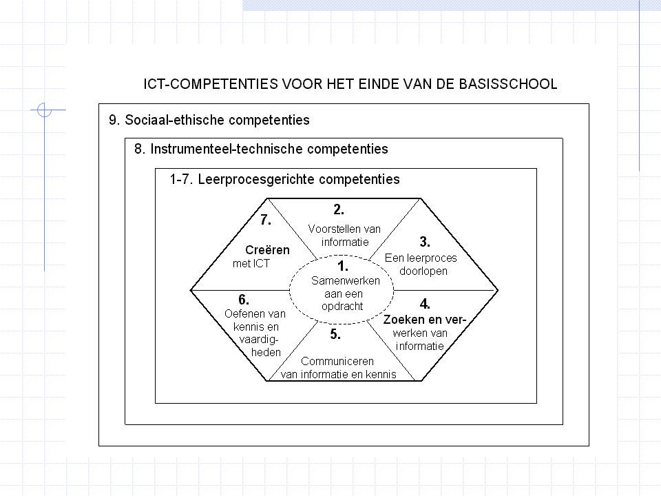 Opvallend: centraal staan leerprocesgerichte competenties