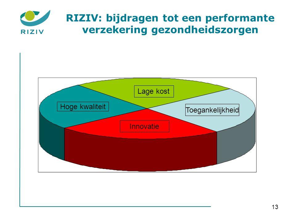 RIZIV: bijdragen tot een performante verzekering gezondheidszorgen