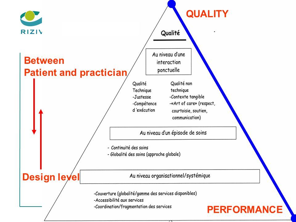 Patient and practician