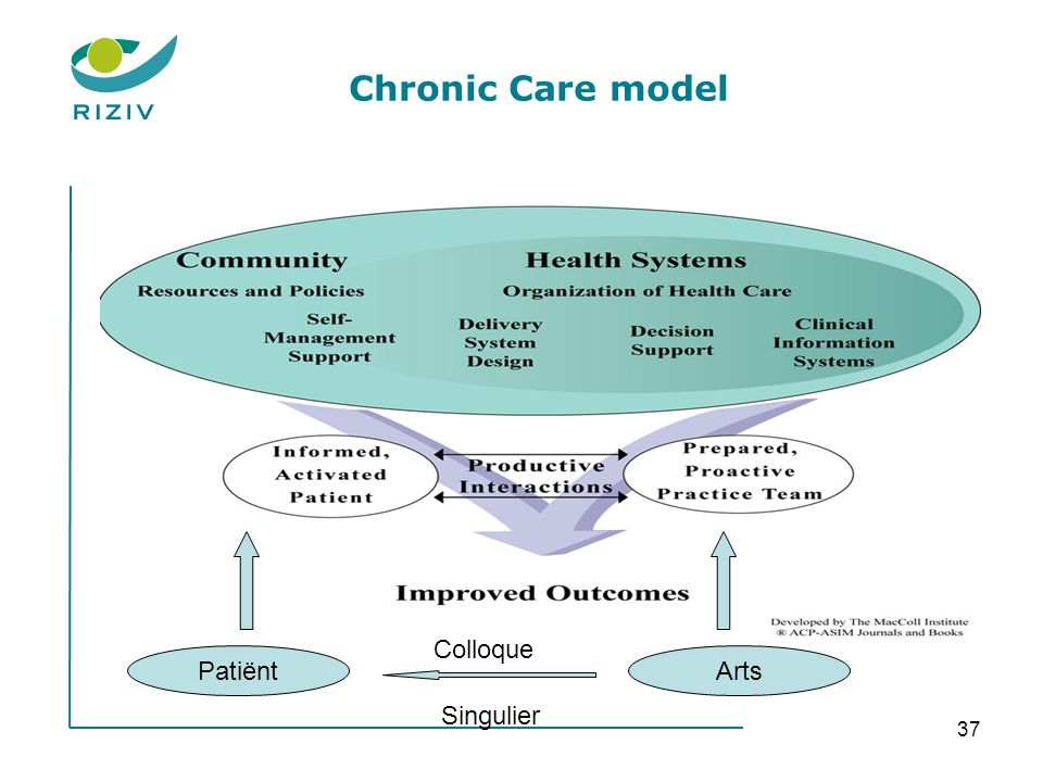 Chronic Care model Colloque Patiënt Arts Singulier