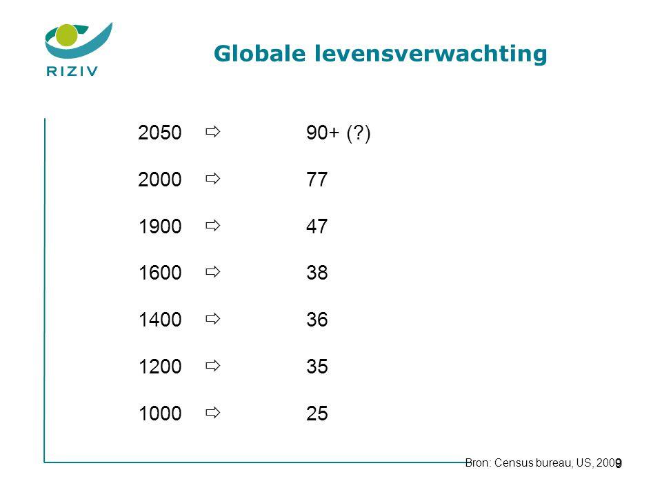 Globale levensverwachting