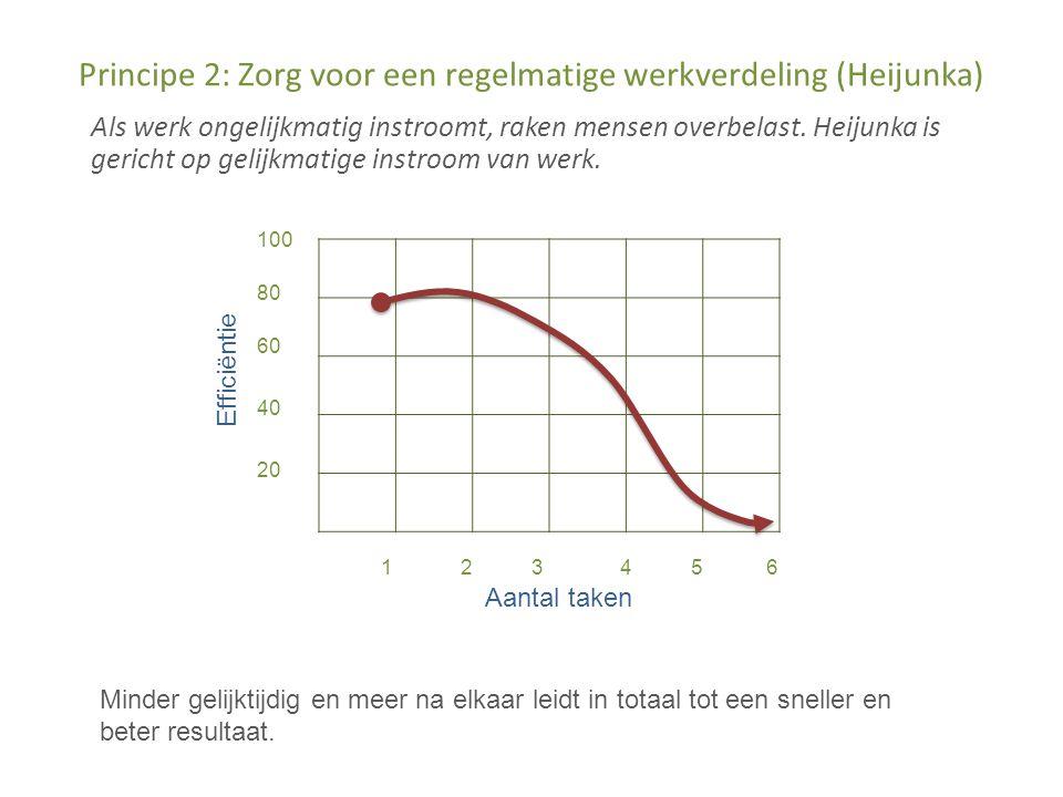 Principe 2: Zorg voor een regelmatige werkverdeling (Heijunka)