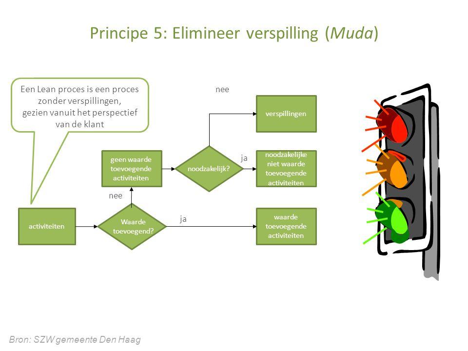 Principe 5: Elimineer verspilling (Muda)