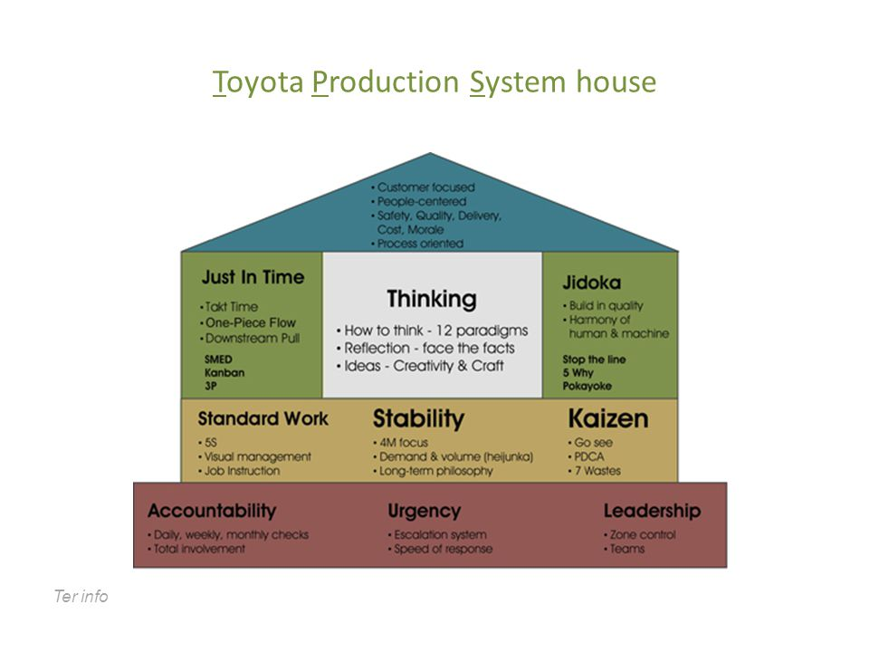 Toyota Production System house