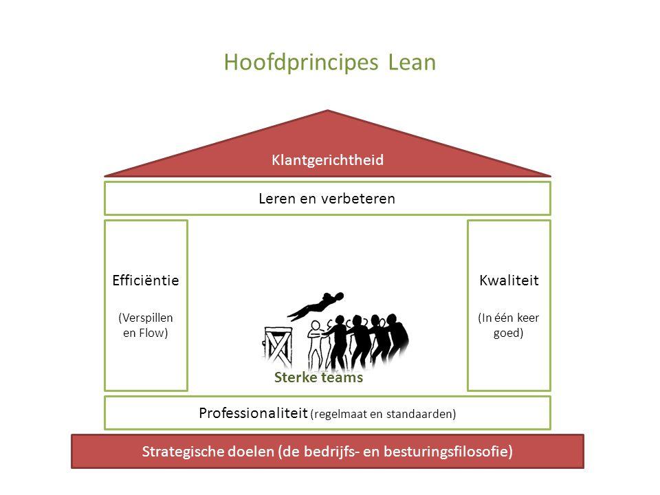 Hoofdprincipes Lean Klantgerichtheid Leren en verbeteren Efficiëntie