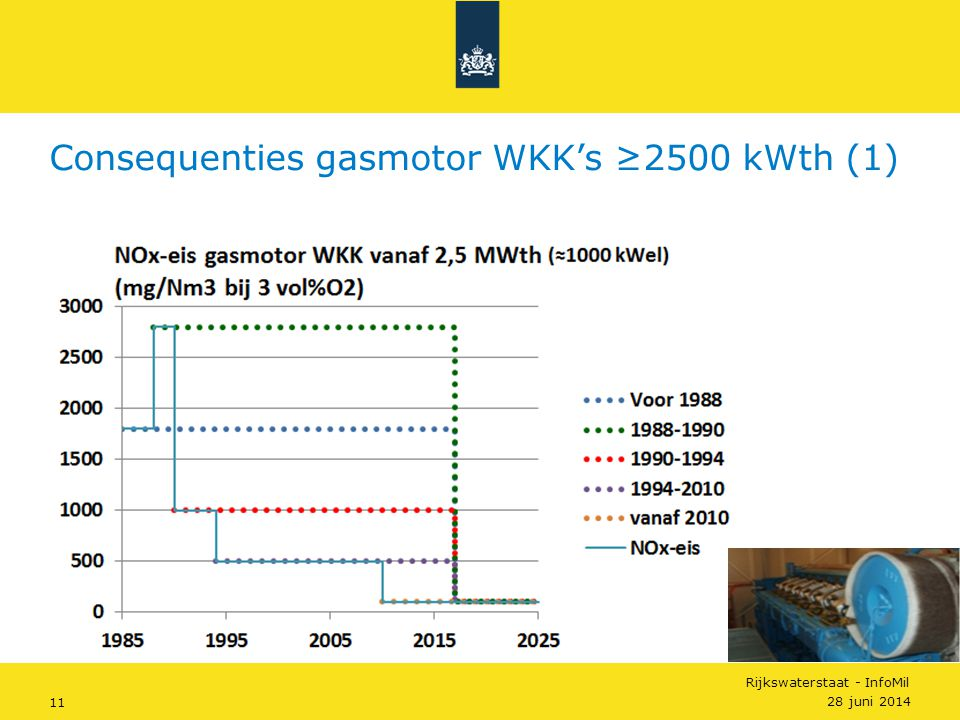 Consequenties gasmotor WKK's ≥2500 kWth (1)