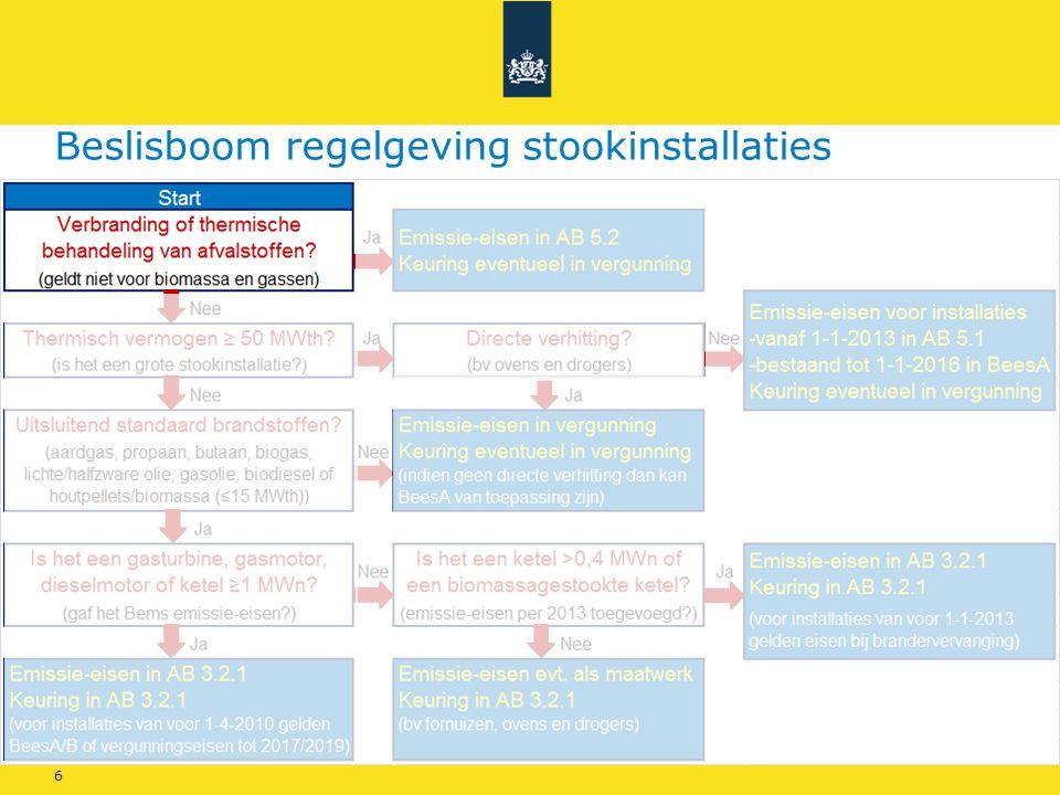 Beslisboom regelgeving stookinstallaties