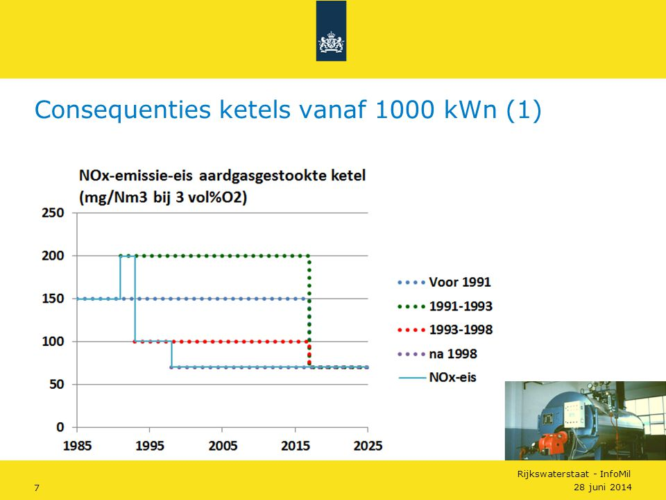 Consequenties ketels vanaf 1000 kWn (1)