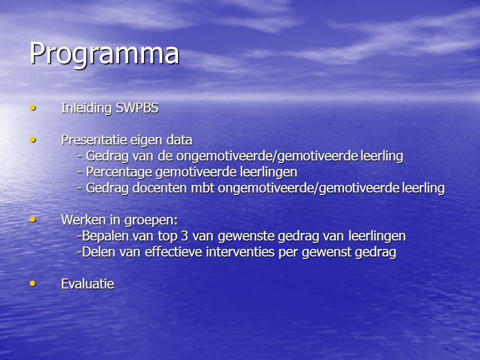 Programma Inleiding SWPBS Presentatie eigen data