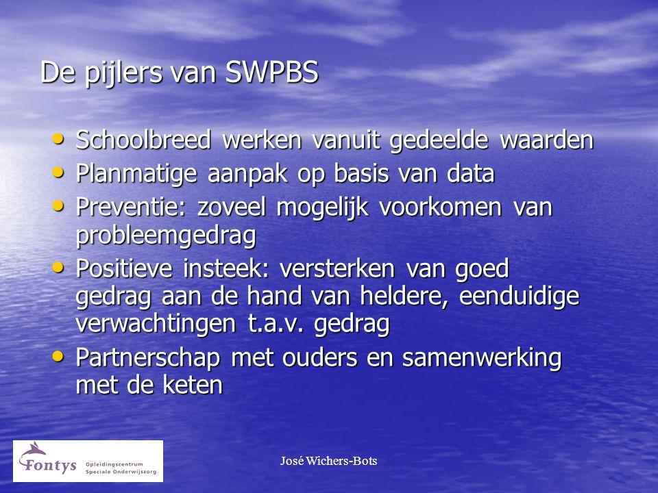 De pijlers van SWPBS Schoolbreed werken vanuit gedeelde waarden