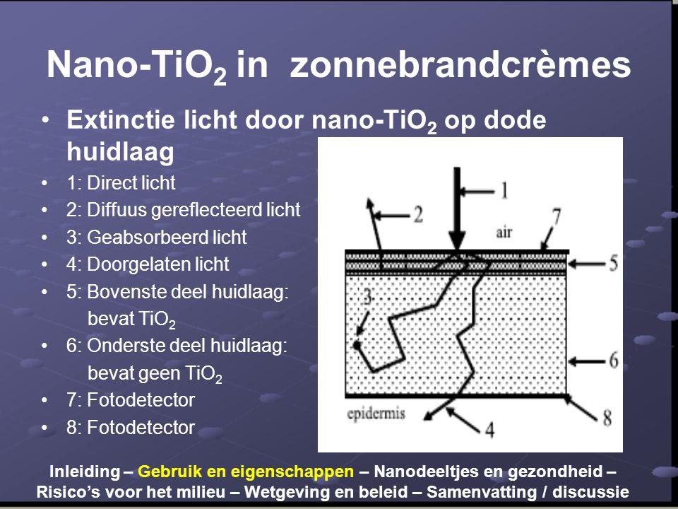 Nano-TiO2 in zonnebrandcrèmes
