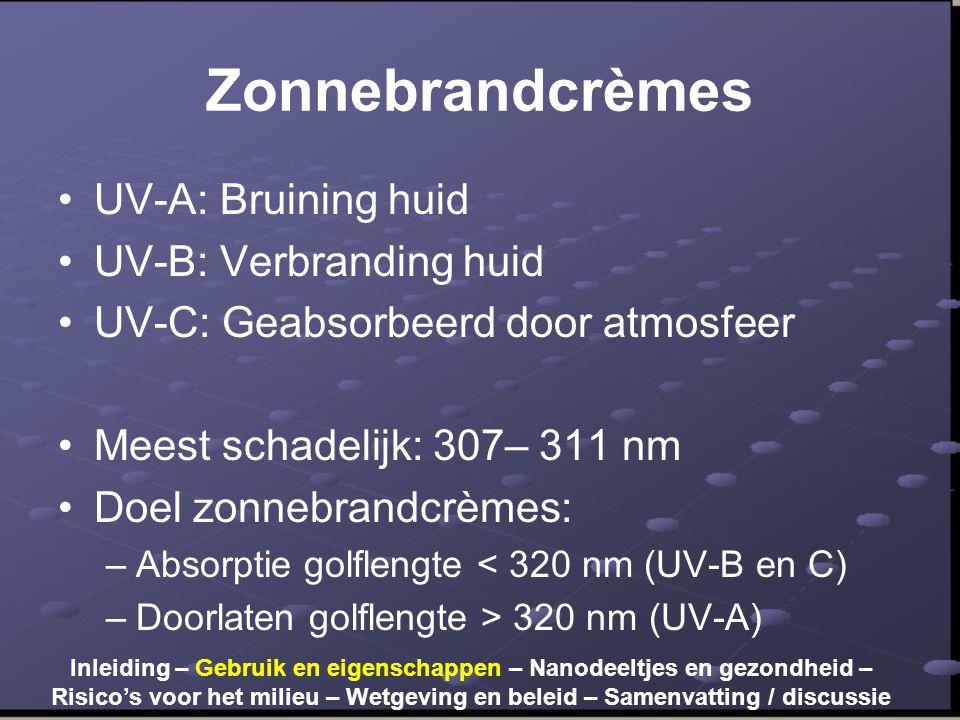 Zonnebrandcrèmes UV-A: Bruining huid UV-B: Verbranding huid