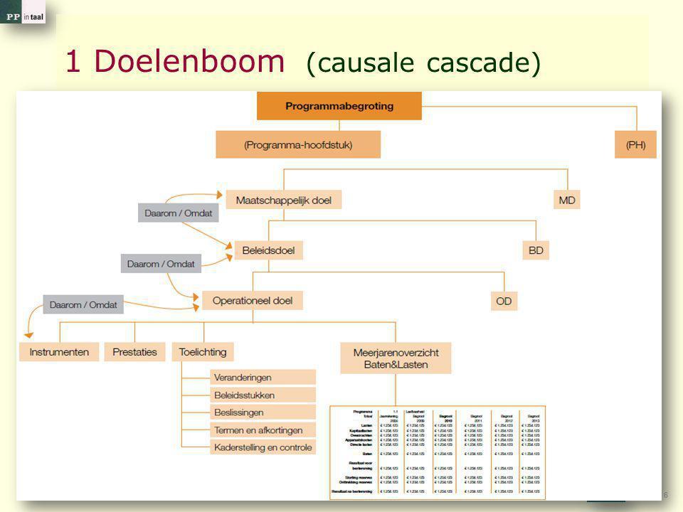 1 Doelenboom (causale cascade)