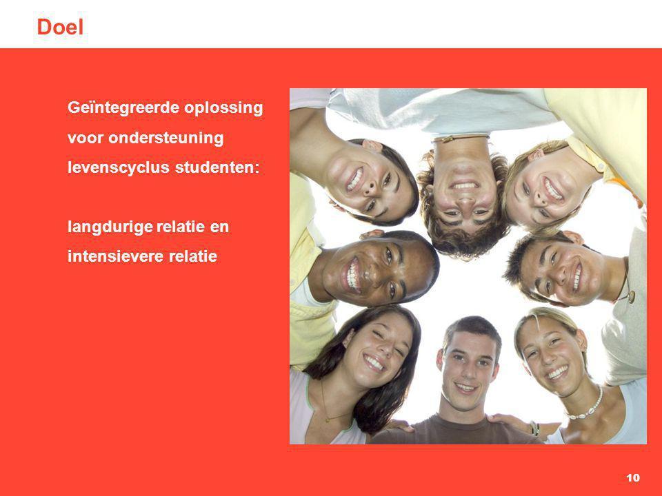 Doel Geïntegreerde oplossing voor ondersteuning levenscyclus studenten: langdurige relatie en intensievere relatie.