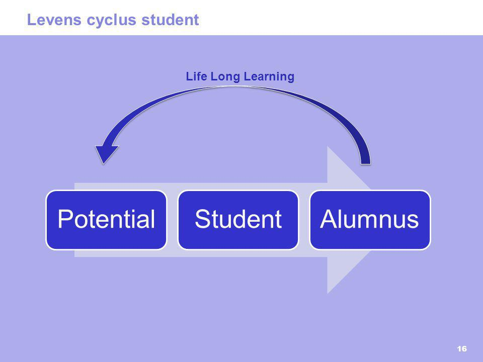 Levens cyclus student Life Long Learning