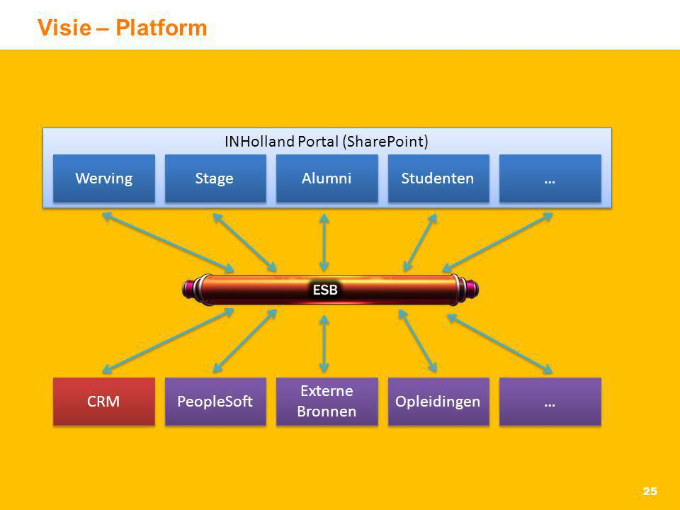 INHolland Portal (SharePoint)