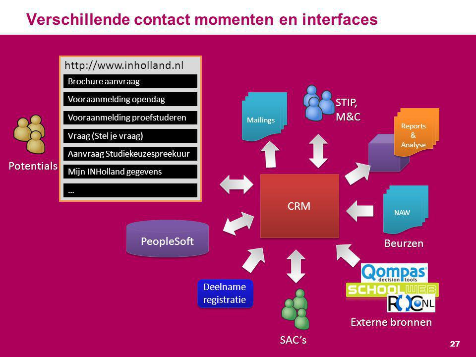 Verschillende contact momenten en interfaces