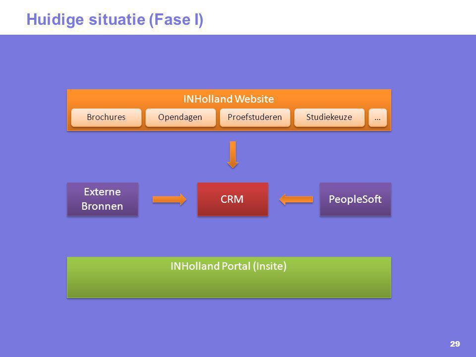 Huidige situatie (Fase I)