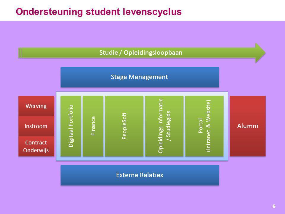 Ondersteuning student levenscyclus
