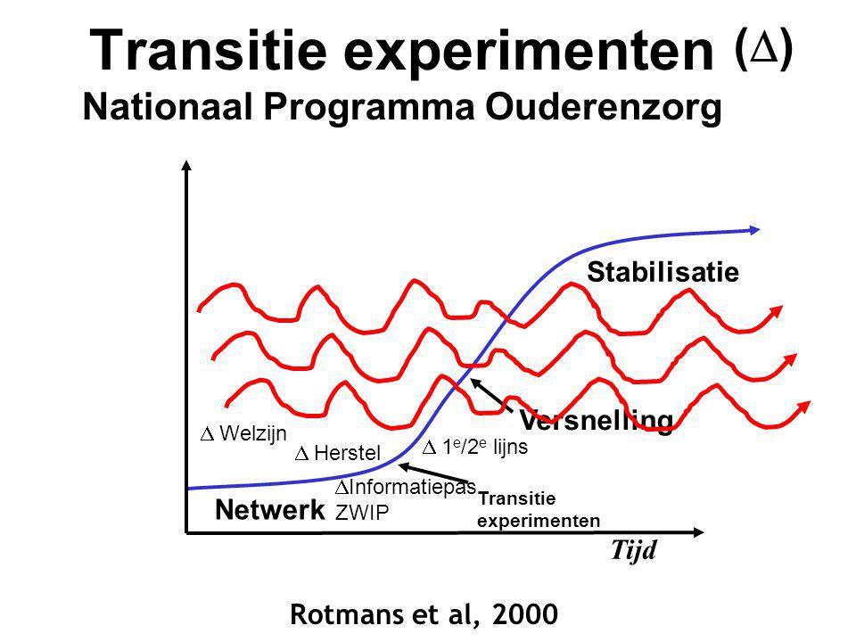 Transitie experimenten Nationaal Programma Ouderenzorg