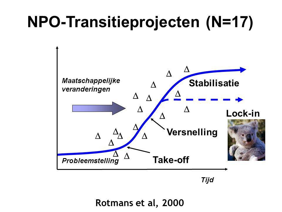 NPO-Transitieprojecten (N=17)