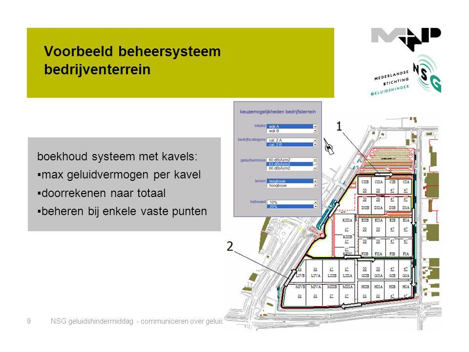 Voorbeeld beheersysteem bedrijventerrein