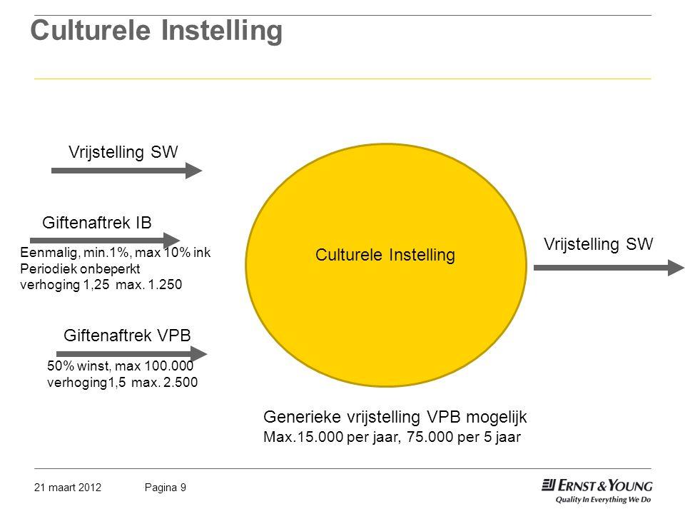 Culturele Instelling Vrijstelling SW Culturele Instelling