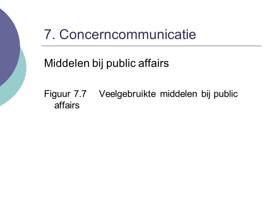 7. Concerncommunicatie Middelen bij public affairs