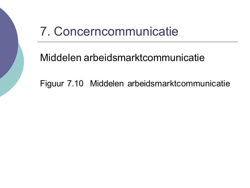 7. Concerncommunicatie Middelen arbeidsmarktcommunicatie